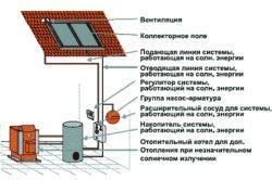 Panouri solare pentru case