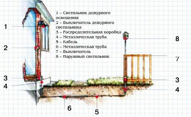 Moduri de iluminat zona adiacentă casei