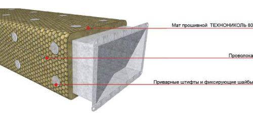 Способы утепления вентиляционных труб
