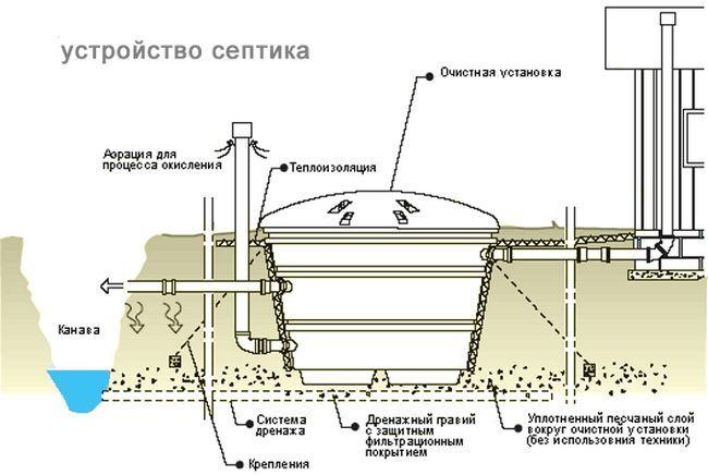 Comparație între fose septice: Tapas, YUNILOS și rezervor