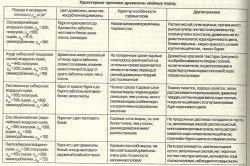 Caracteristicile de lemn de esență moale
