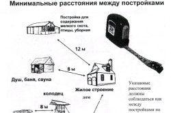 Distanța minimă dintre clădirile din zona