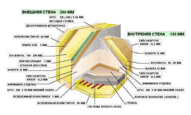 Строительство каркасного дома 6х8: технология и основные этапы
