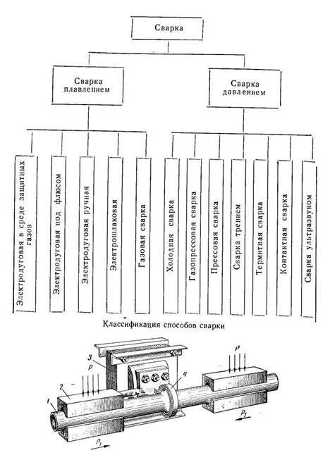 Классификация сварки труб