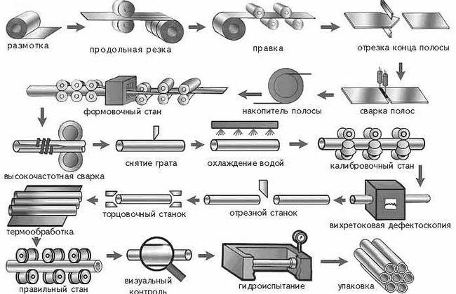 Процесс изготовления труб