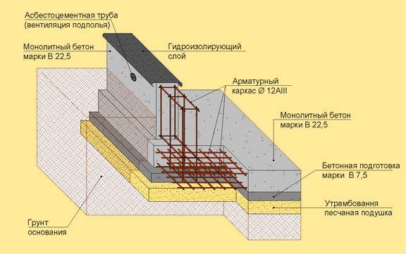 Базовая инструкция по строительству каркасного дома