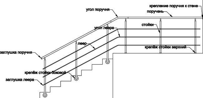 Garduri tehnologie de instalare pentru scări