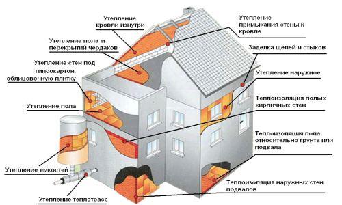 Izolare termică pentru izolare termică