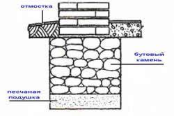 Схема укладки опоры террасы на цемент