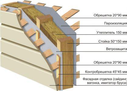 Типовая конструкция каркасного дома