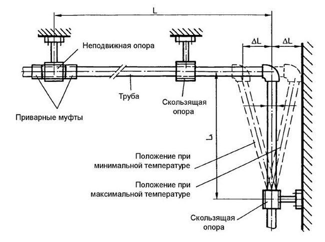 Montarea țevilor polimerice