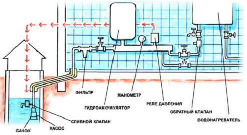 Țevi pentru sisteme de apa rece: Proprietăți Material