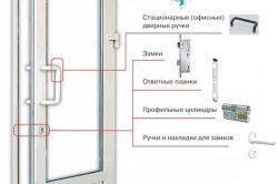 Схема пластиковой двери для ванны