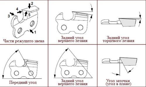 Dispozitiv pentru lanțul de auto-ascuțire a lanțurilor
