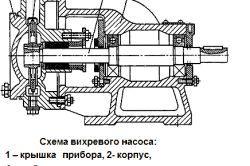 Aparatul și caracteristicile pompelor submersibile