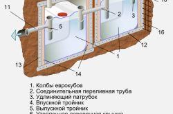 Aparatul containerelor cubice septice