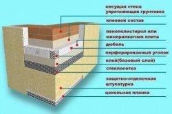 Schema de izolare fațadă
