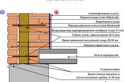 Schema de un zid de cărămidă cu trei straturi