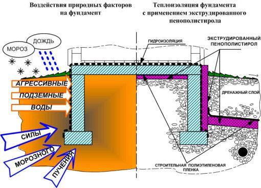 Схема утепления фундамента бани