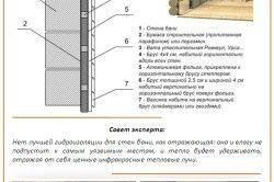 Schema de pereți de baie de impermeabilizare