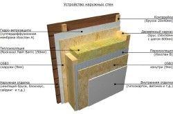 Schema de pereți barieră de vapori de baie