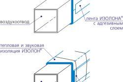 Izolarea conductelor de ventilație