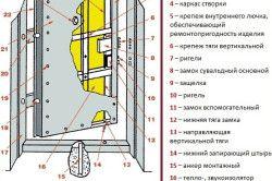Conducerea usa de fier cu ognestoyskoy izolate