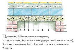 Izolație pentru baie pereți izolante interioare și exterioare