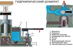 Structura și principiul de funcționare al cricul hidraulic