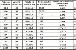 Caracteristicile cricuri Tabelul