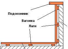Finisare balcon clapboard