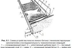 Conducerea podea dispozitiv de beton ușor pe balcon