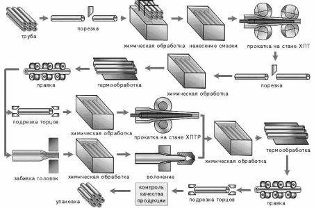 Producția de tuburi cu pereți subțiri