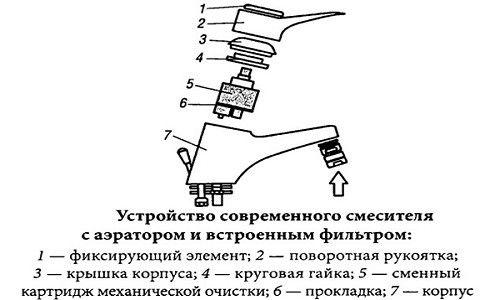 Виды и особенности смесителей