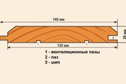 Схема устройства панельной вагонки