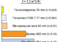 Tipuri de materiale pentru izolare termică