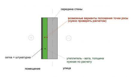 Izolație de perete cu vată minerală