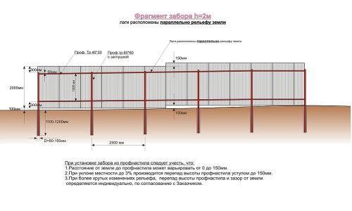 Ridicarea de garduri și proftruby ondulat