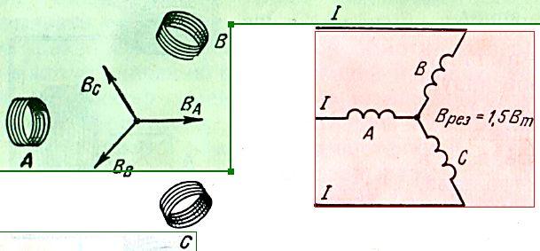 Câmpul magnetic rotativ