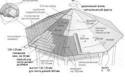 Efectuarea acoperișului