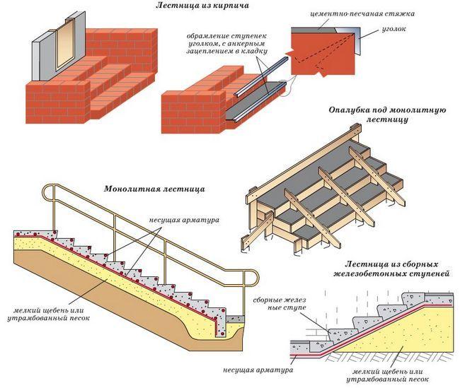 Выбор бетонных лестничных конструкций