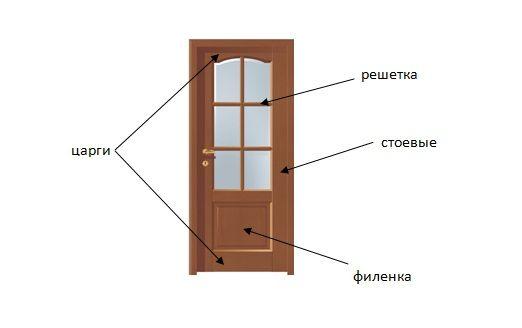 Alegerea panourilor de uși de dimensiuni standard,