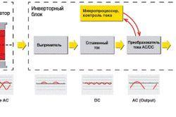 Calculul consumului de energie al invertorului de sudura
